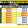 「待機児童」の定義がバラバラ…。東京都が音頭を取って、都内の基準は統一できないの??