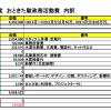 総額645万円、今年も政務活動費の用途をネット公開!情報公開の優先順位って…