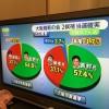 消えなかった光。住民投票敗北→大阪ダブル選挙圧勝は、変革のモデルケースになる