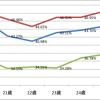 新客をリピート客にする方が、ゼロから新客を捕まえるより簡単理論で投票率は上がる!(といいなあ)