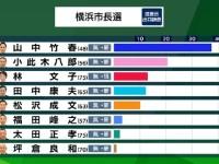 横浜市長選挙の惨敗でも、本当に「菅降ろし」は起こらないのか?自民党内の思惑と懐事情
