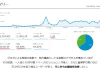 久々に大当たりしたので、2万PV→20万PVまで伸びたブログの軌跡を紹介してみる