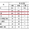 官民癒着の疑惑を招く?東京都の外郭団体、その株主構成をよく見てみると…