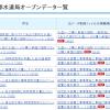 水道局のオープンデータ、かかった費用はたったの一万六千円!利便性の向上でさらなる拡大を