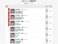 永田町に激震。現職国会議員の逮捕で、2020年4月に「やむなし解散」か?
