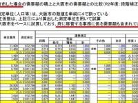 公共放送たるNHKまで、住民投票を捻じ曲げる大誤報→しれっと訂正→その後もさらに誤報!大阪都構想で218億円コスト増は誤り