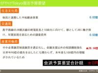 東京都の復活予算要望、2日間で5つの新規事業が決定するスピード感がすごい