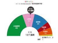 都議選2017、専門家による議席予測もスタート。でも、議席予測ってどうやってやっているの??