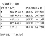 応援していた高橋亮平氏は出馬辞退。市川市長選挙は「三つ巴」の構図へ