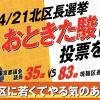 【北区長選挙】現職区長が先行、おときた駿は二番手で猛追中…?21(日)まで毎日が投票日、期日前投票へGO