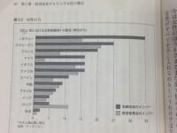 歴代で女性副知事は一人のみ、審議会の女性比率は23.2%で全国ワーストな東京都…