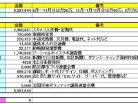 合計660万円弱、平成26年度政務活動費の使用用途を大公開!
