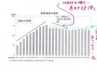 東京都の基金合計:約2兆7千億万。貯めておくと実は、損して危険?!